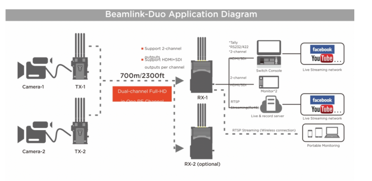 BEAMLINK DUO APPLICATION DIAGRAM